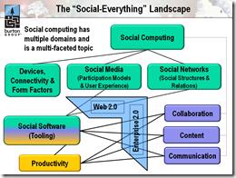 SocialComputing