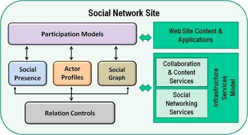 Next document reference architecture for social network sites clipimage002 ccuart Gallery