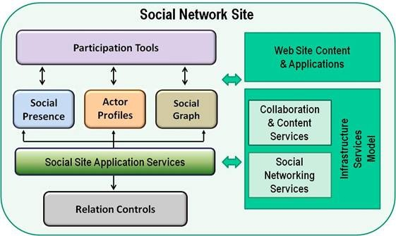 Reference Architecture For Social Network Sites (Collaborative