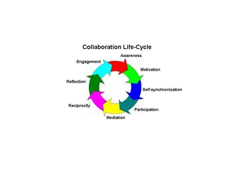 Collaboration_lifecycle